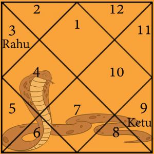 Vasuki KaalSarp Dosh Chart