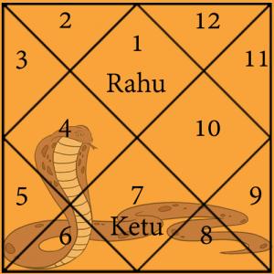 Anant Kaal Sarp Yog Chart