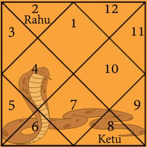 Kulik Kaal Sarp Yog Chart