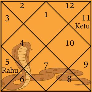 Padam Kaal Sarp Dosh Chart