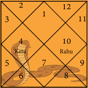 Ghatak Kaal sarpa dosh chart